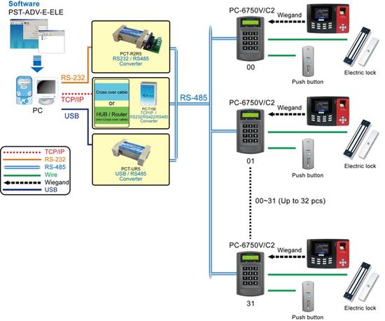 PFP-8032-configuration-E